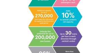 Crossrail 2 in numbers (www.crossrail2.co.uk)