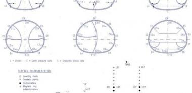 Instrumentation Scheme